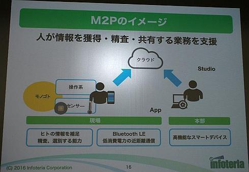 M2Pのイメージ