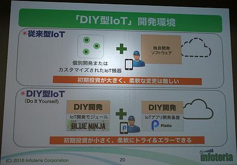 DIY型IoT開発環境