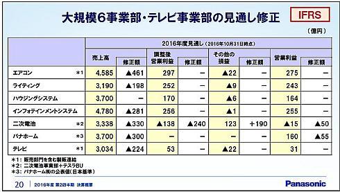 大規模6事業部・テレビ事業部の2016年度通期見通し