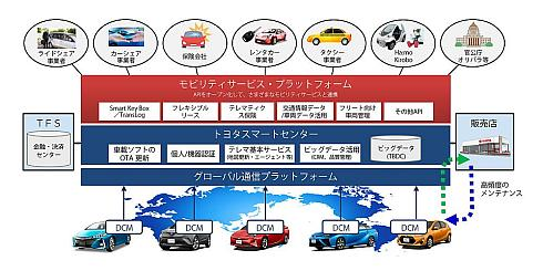 トヨタ自動車が構築を推進する「モビリティサービス・プラットフォーム(MSPF)」の概要
