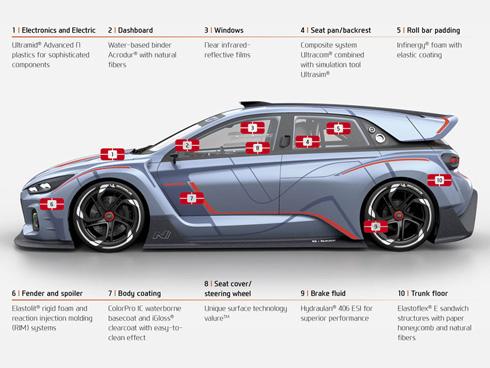 BASFの技術が車両全体で採用されている