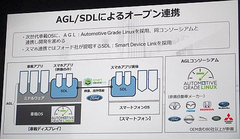 AGL/SDLによるオープン連携