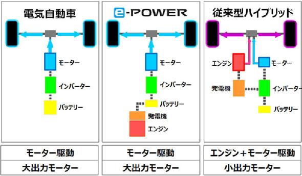 ハイブリッド車と電気自動車、eパワーのシステム構成の違い