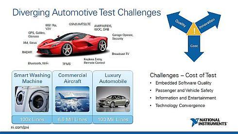 自動運転時代の車載ソフトウェアのテストに求められる課題