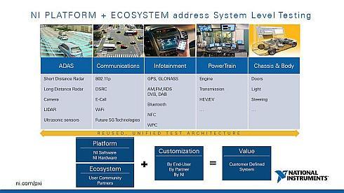 NIプラットフォームとエコシステムによるシステムレベルテスト