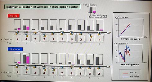 物流センター内での人員配置最適化への適用例