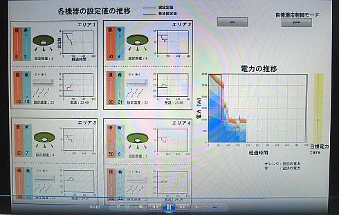 ビル設備のエネルギー管理への適用例