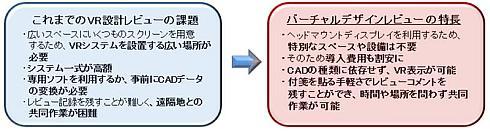 製造業の設計プロセスにおけるVR導入に課題と「バーチャルデザインレビュー」の特徴