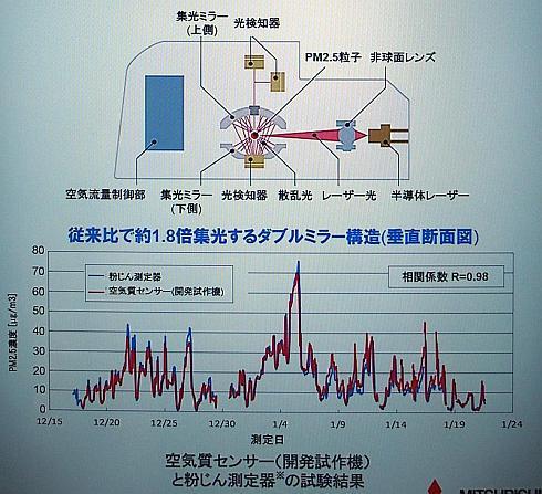 小型空気質センサーの構造と開発試作機の実験結果