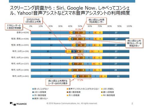 スマートフォンの音声認識機能は使ったことがない人が4割を占める