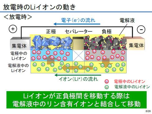 放電時にリチウムイオンはどのように動くか