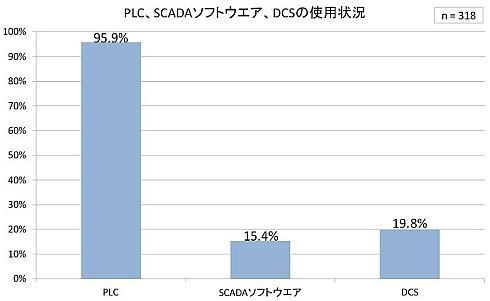 PLC、SCADAソフトウェア、DCSの使用状況