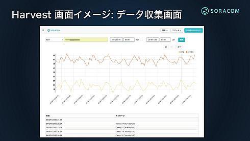 「SORACOM Harvest」のデータ表示画面