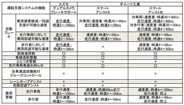 スマートアシスト2/3、スズキのデュアルカメラブレーキサポートの性能比較