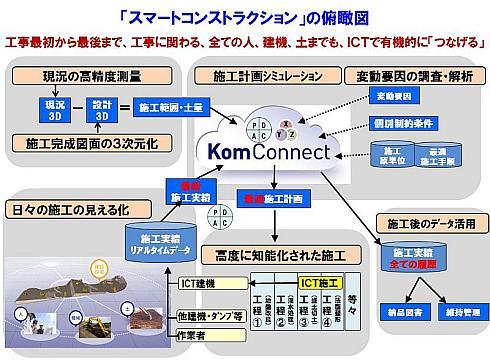 「スマートコンストラクション」の俯瞰図