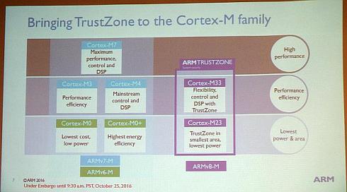 IoTを強く意識した「Cortex-M23/M33」と「ARMv8-M」はセキュリティ機能「TrustZone」を搭載