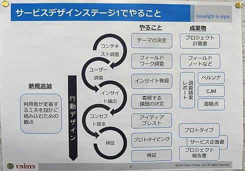 「ステージ1」の5つのプロセスと実施すべき内容