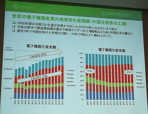 世界の工場となった中国だが、今後は人件費の倍増によって流出のリスクを抱えている