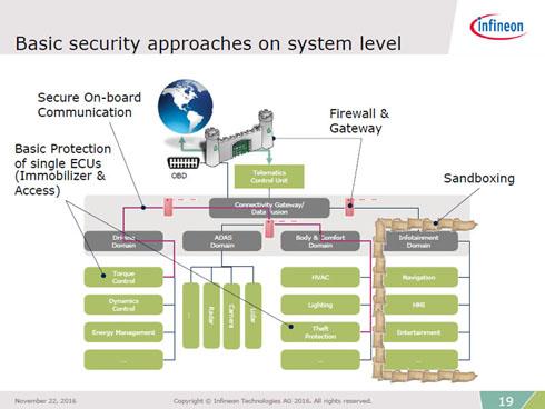 インフィニオンが提案するセキュリティの構成