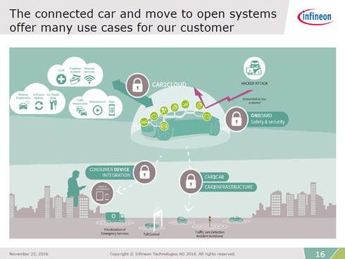 コネクテッド化が進むことにより、IT業界のようにセキュリティ対策が求められる