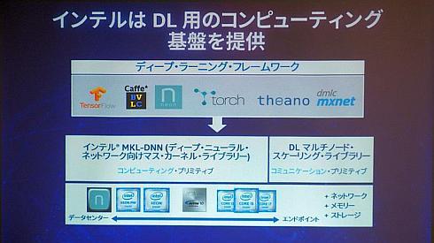 さまざまなAIフレームワークに対応するディープラーニングコンピューティングビルディングブロック