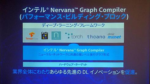 「Neon」から切り出した「Nervana Graph Compiler」