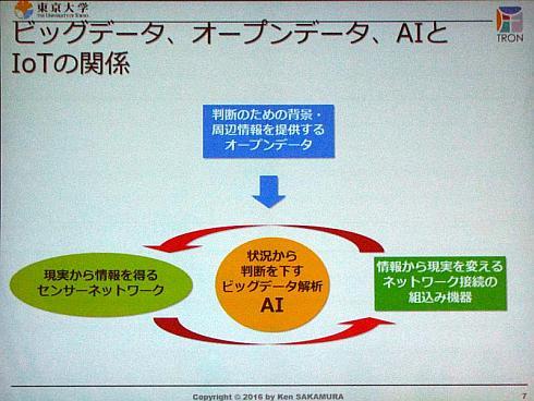 ビッグデータ、オープンデータ、AIとIoTの関係