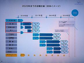 2020年度までの活動計画