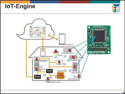 「IoT-Engine」はエッジノード同士をクラウドでつなげるアグリゲートコンピューティングの構成要素となる