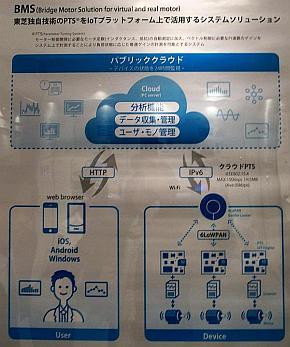 「BMS」のシステムイメージ