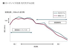 先代モデルと新モデルのロードノイズの比較