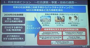 将来技術ビジョンの検討で策定した5つの技術進化軸