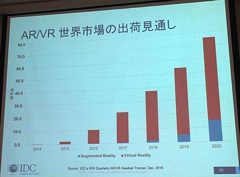 VR/ARヘッドセットの市場予測