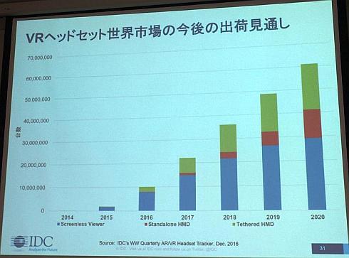 VRヘッドセットの世界市場規模予測
