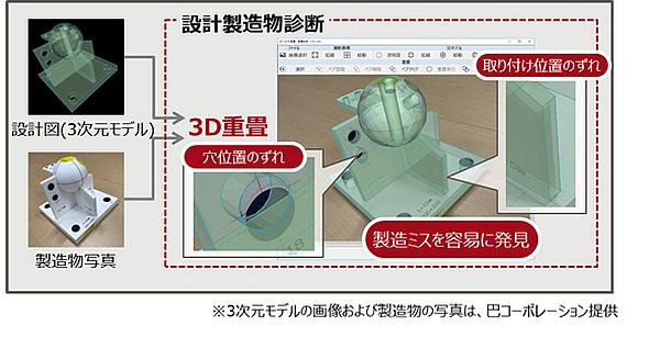 「3D重畳 設計製造物診断」による診断の画面イメージ