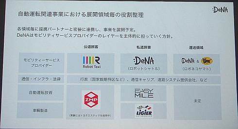 「ロボネコヤマト」発表時点でのDeNAの自動運転技術を用いた取り組みの説明図