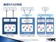 インダストリー4.0の推奨規格「OPC UA」、パブサブモデルでスマート工場に対応