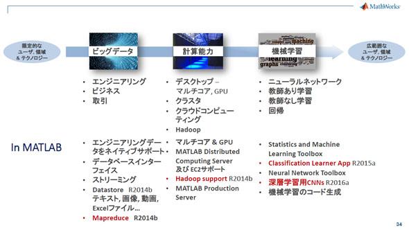MATLABはデータアナリティクスを行うための機能をカバーしている