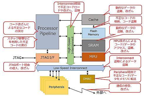 ARMの最新アーキテクチャ「ARMv8...