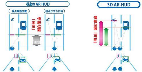 従来の「AR HUD」(左)とコニカミノルタが開発した「3D AR HUD」の比較(右)