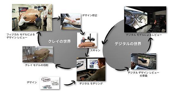 従来の自動車のデザインプロセス