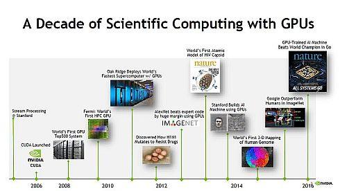 GPUによるコンピューティングの進化の歴史