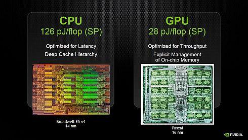 CPUとGPUの性能当たり消費電力の比較