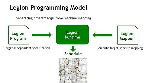 「Legion Model」のイメージ