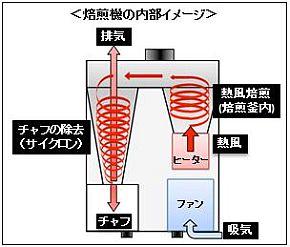 スマートコーヒー焙煎機の内部イメージ