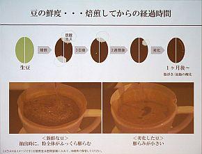 豆の鮮度は焙煎してから1カ月もすると劣化する