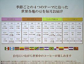 年間で36種類の生豆が宅配される