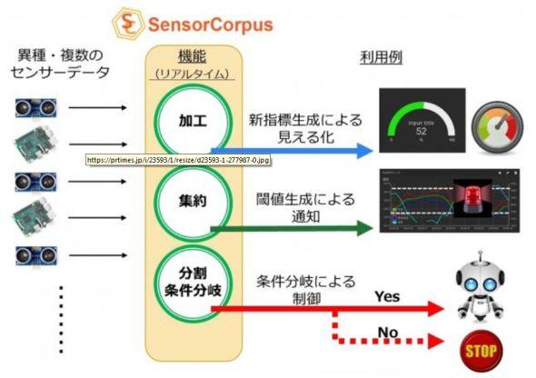 SDSPの機能と利用例
