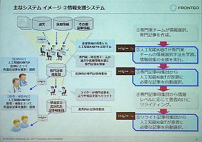 「情報支援システム」の概要