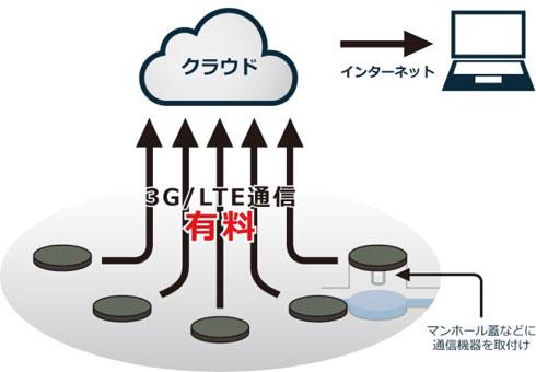 従来の浸水監視システム